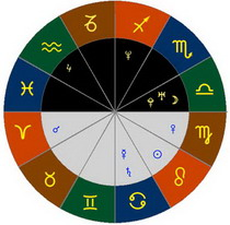 Гороскоп по знакам Зодиака на 5 января
