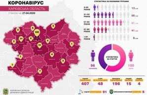 На Харьковщине за последние сутки подтверждено 49 случаев заболевания COVID-19