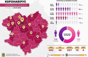 На Харьковщине выздоровели 19 пациентов с подтвержденным диагнозом COVID-19