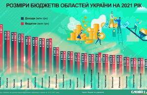Стал известен самый крупный областной бюджет в Украине