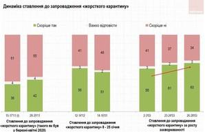 Более 60% украинцев поддерживают введение локдауна