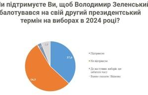 Большинство украинцев не хотят, чтобы Зеленский шёл на второй срок