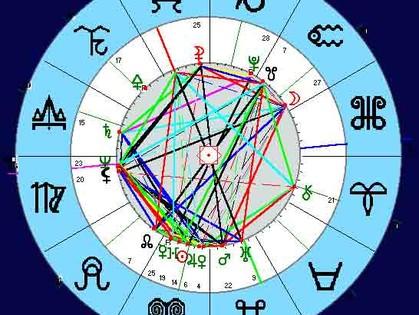 Гороскоп по знакам Зодиака на 16 июля