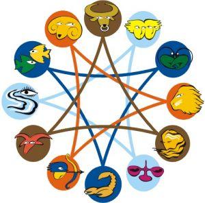 Гороскоп по знакам Зодиака на 28 июля – 3 августа