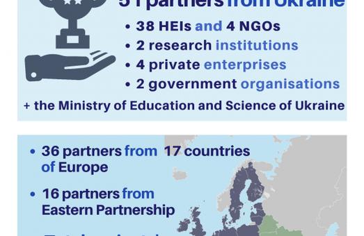 Харьковские вузы будут принимать участие в Программе ЕС «Эразмус+»