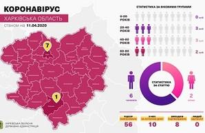 COVID-19 на Харьковщине: количество заболевших возросло