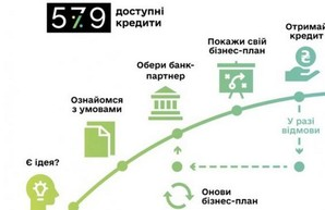 Харьковщина - в лидерах по количеству оформленных договоров по программе «Доступные кредиты 5-7-9%»