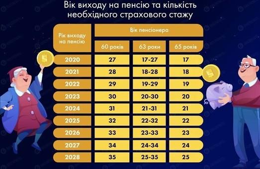 В Украине с 2021 года введут новый пенсионный возраст
