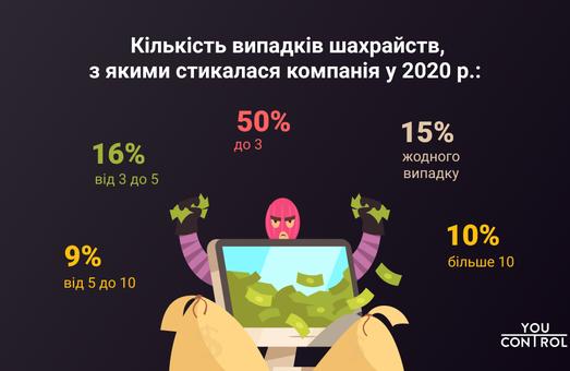 Хроники 2020: до трех мошенничеств в год, рост киберпреступности и оптимистичные планы на будущее