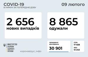 В Украине заразились коронавирусом 2 656 человек