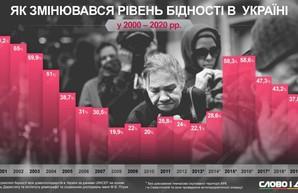 Как менялся уровень бедности в Украине за последние 20 лет
