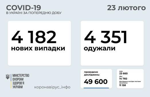 В Украине за сутки подтвердилось 4 182 новых случая коронавируса