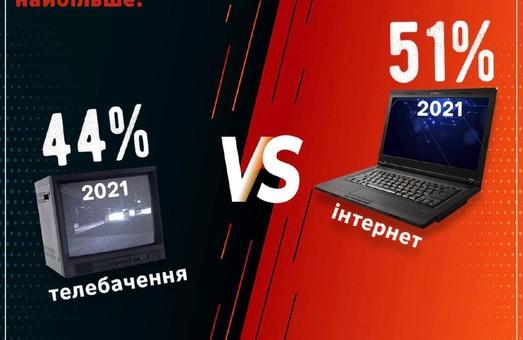 ТВ уходит в прошлое: украинцы больше не считают телевидение главным источником информации