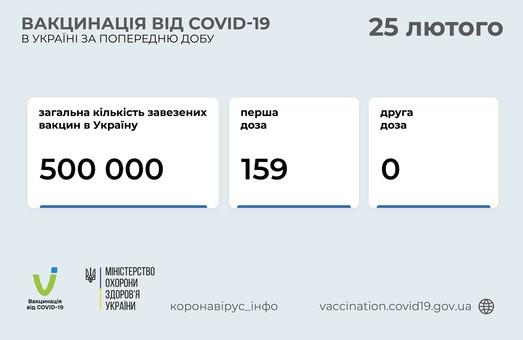 За первые сутки вакцинации от коронавируса прививку сделали 159 украинцев