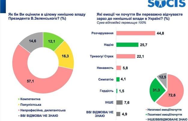 Большинство украинцев считает власть Зеленского дилетантской - опрос