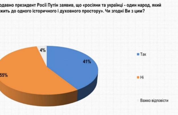 """Больше половины украинцев не согласны с Путиным насчёт заявления об """"одном народе"""""""
