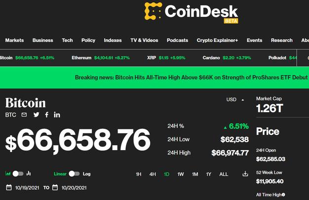 Bitcoin побил исторический рекорд, достигнув отметку в 66 000 долларов